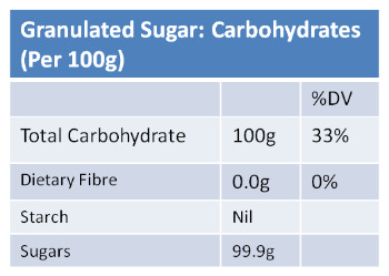 Carbohydrates in Sugar