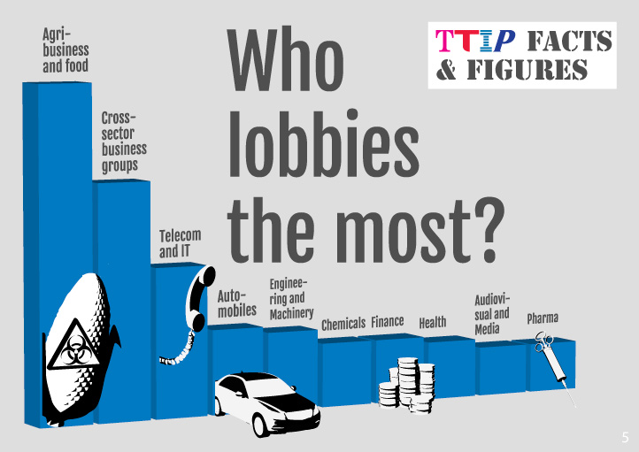 Lobbying in the EU - who lobbies most?  The agro-chemical industry.  Source: Corporate Europe.