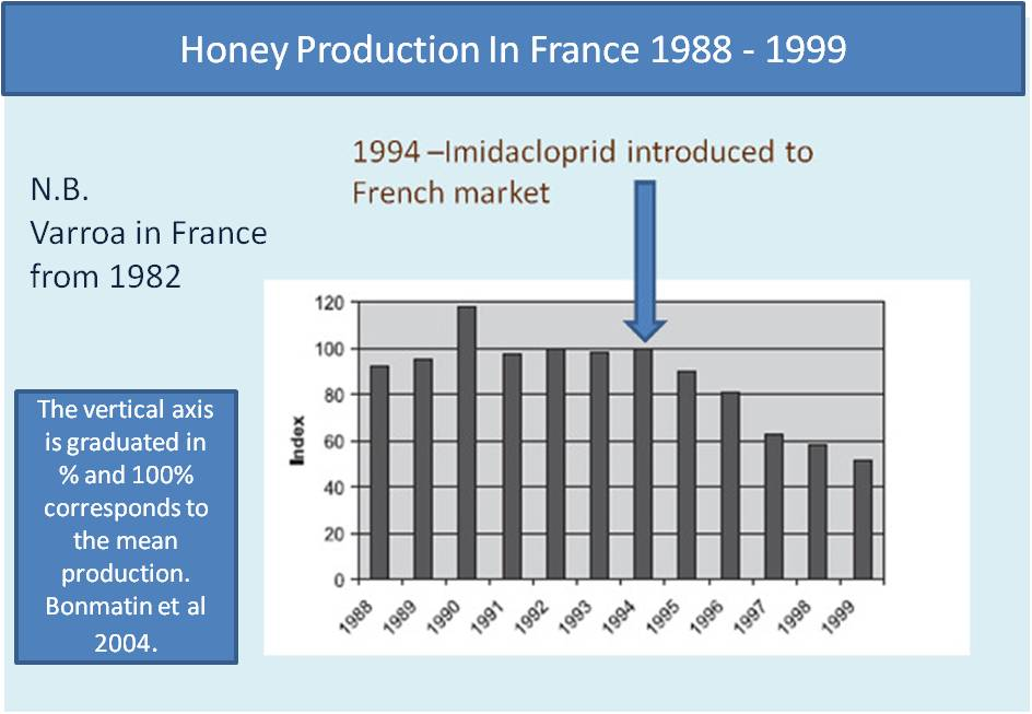 honey bee deaths and pesticides